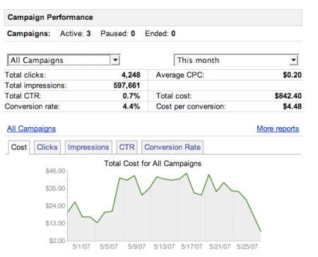 Adwords Account Snapshot