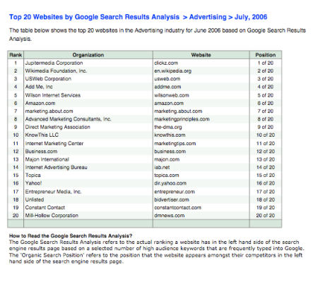 Top Advertising Sites in Google