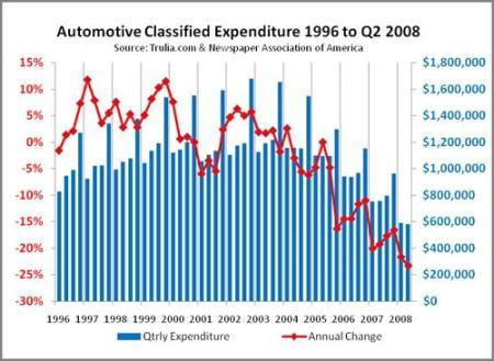 Automotive Classified Ads