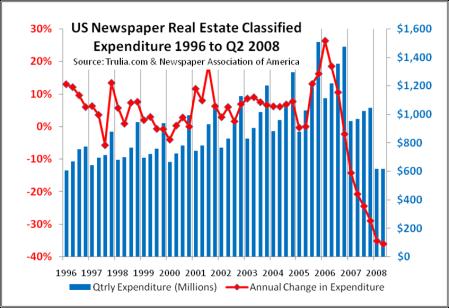 Newspaper Real Estate Classified Ads