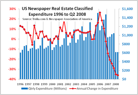 Newspaper Real Estate Classified Ads
