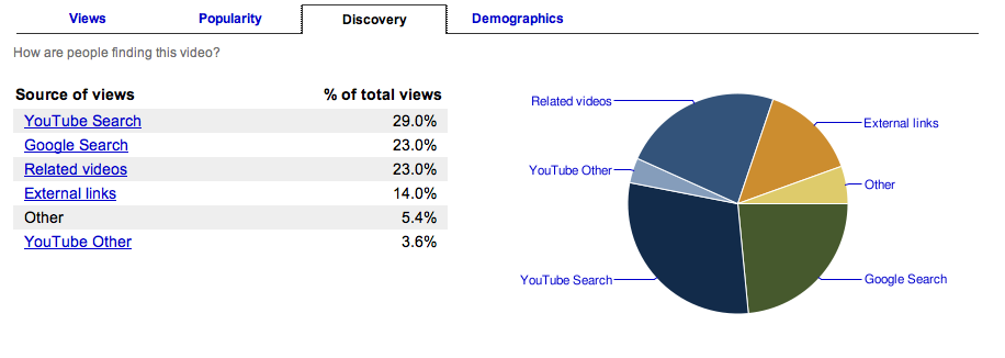 Insight: YouTube Statistics | Search Marketing Communications