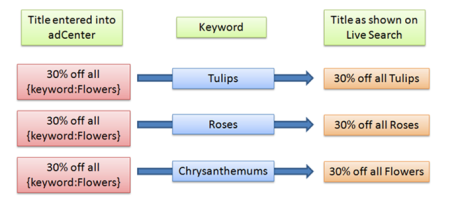Adcenter Dynamic Keyword Insertion