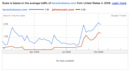 BarackObama.com Searches