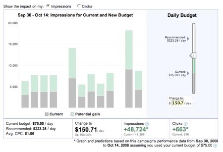 Daily Budget Analysis Impressions Estimate