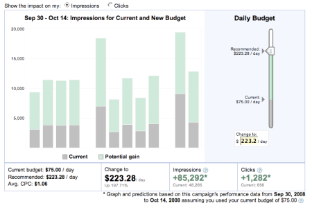 Daily Budget Analysis Impressions
