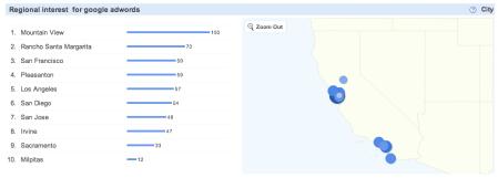 Google Adwords California Search