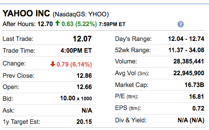 Yahoo Market Cap