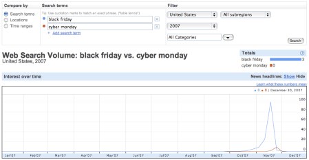 Black Friday 2007 vs. Cyber Monday 2007