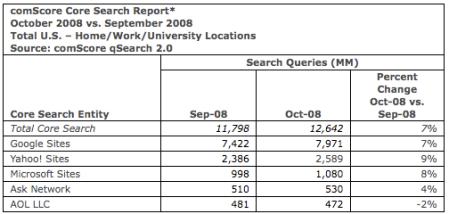 Comscore October 2008 Search Volume