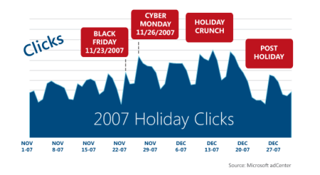 Holiday Search Traffic