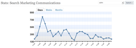 Search Traffic November 2008