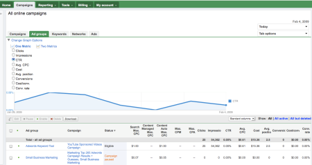 Adwords Ad Group Beta