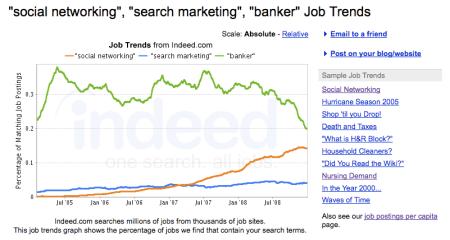 Indeed.com Job Trends