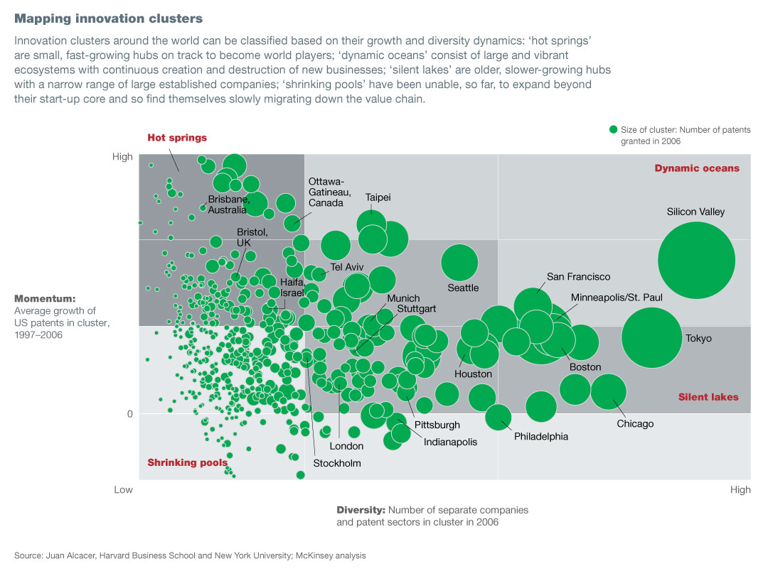 Global Clusters of Innovation: Lessons from Silicon Valley Harvard Case Solution & Analysis