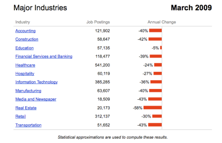 Major Industries Job Postings March 2009