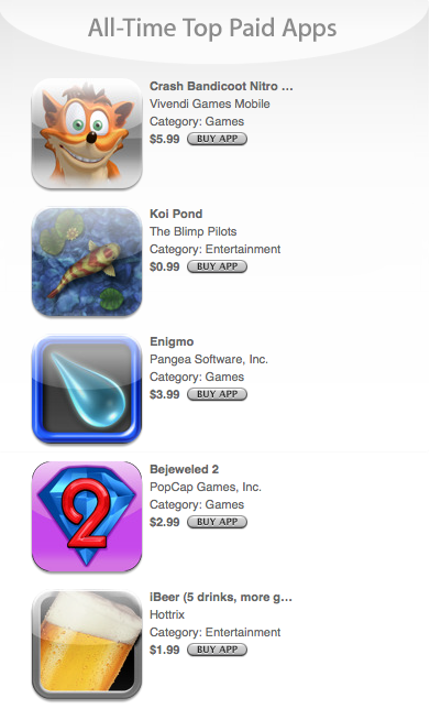 Top 5 Paid Apple Apps