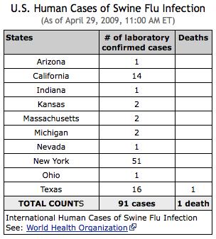 US Human Cases of Swine Flu Infection