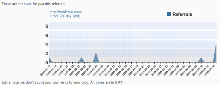 Wordpress Search Stats