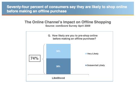 Research Onlne Buy Offline