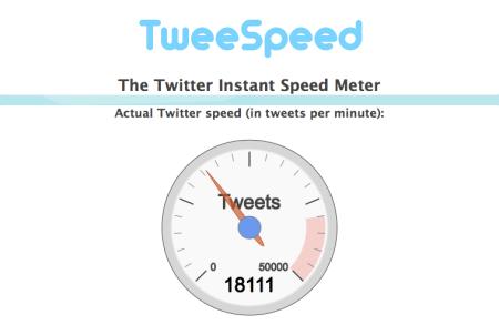 Tweetspeed