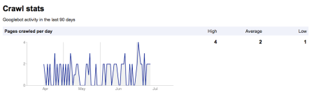 Googlebot Crawl Stats
