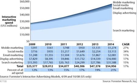 Interactive Media Spend