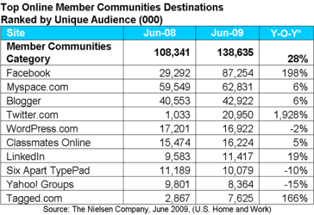 Online Member Communities Unique Audience