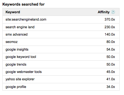 Search Engine Land Keywords