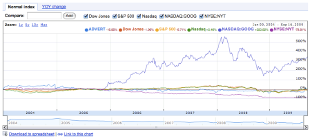 Google Advertising Marketing Index Stocks Comparison