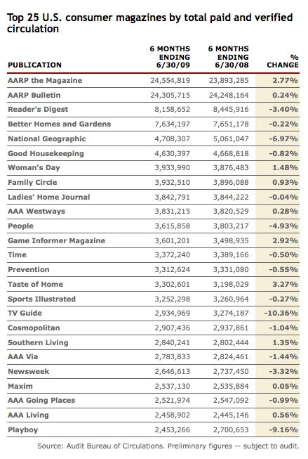 Top 25 U.S. Consumer Magazines