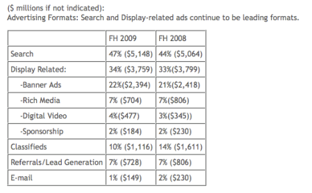 Search And Display Ads 1/2 2009