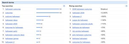 Halloween Search Terms