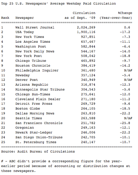 Top 25 Newspapers' Average Circulation