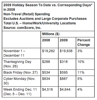 2009 Holiday Spending To Date