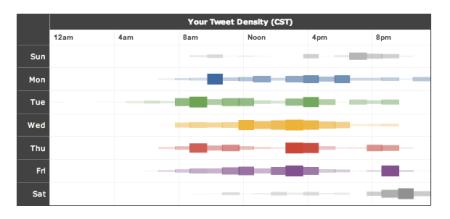 Tweet Density