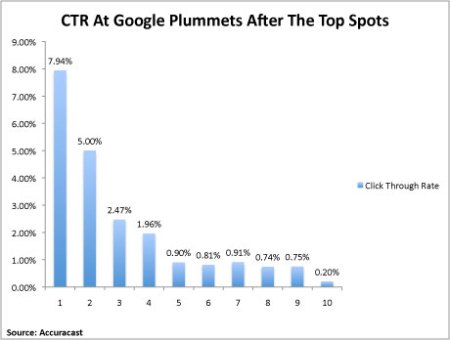 Google Click Through Rates