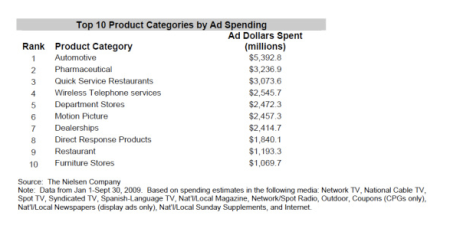 Top 10 Product Categories by Ad Spending