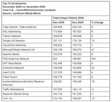 Top 15 Ad Networks By Reach