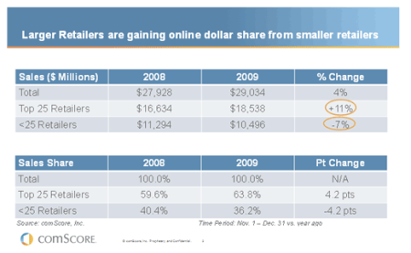 Larger Retailers Gaining Online Dollar Share