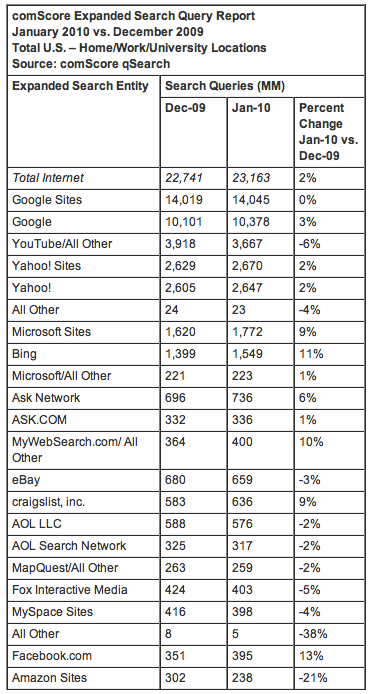 Search Queries Share