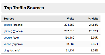 Top Traffic Source GS