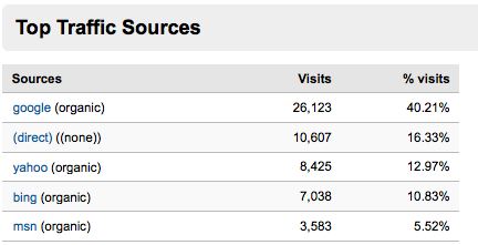 Top Traffic Sources CBG