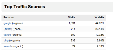 Top Traffic Sources IT