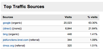 Top Traffic Sources MP