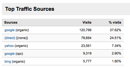 Top Traffic Sources P