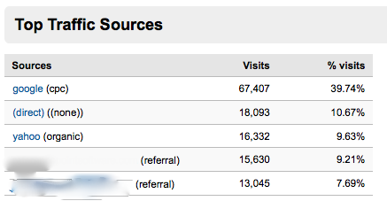 Top Traffic Sources RPS