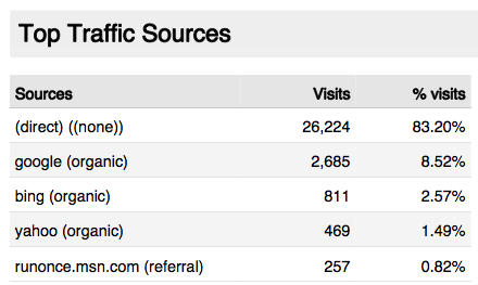 Top Traffic Sources SE
