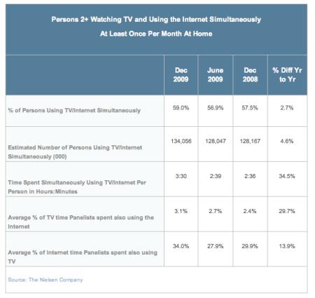 TV & Internet Simultaneous Usage