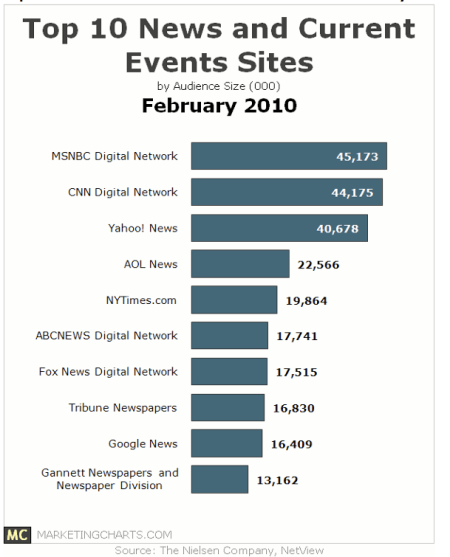 Top 10 News and Current Event Sites February 2010